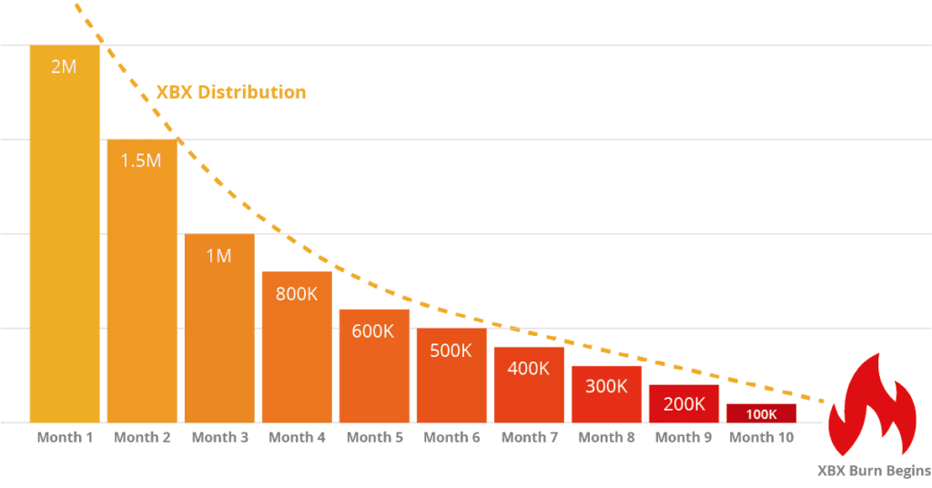 XBX Distribution starts at 2 Million at the first month, and then decreases to 1.5 Million the second month, 1 Million on the third, and on until the tenth month when the XBX Distribution is 100,000. After that the XBX burn begins.